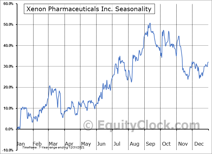 Xenon Pharmaceuticals Inc. Seasonal Chart