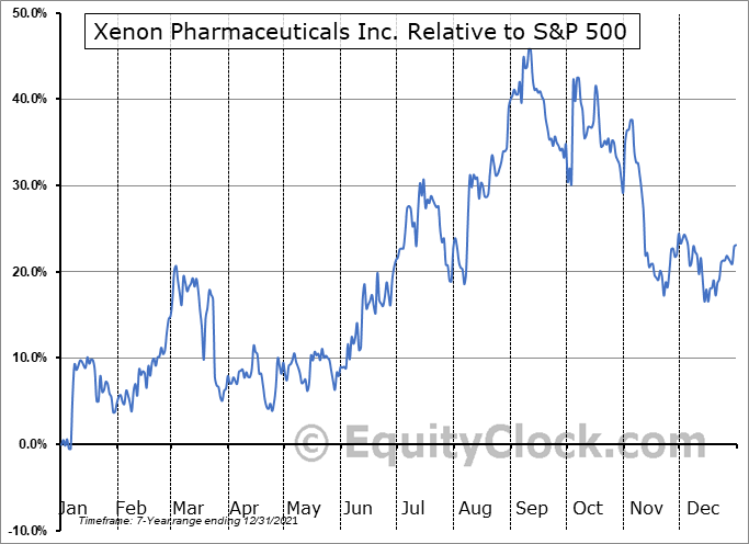 XENE Relative to the S&P 500