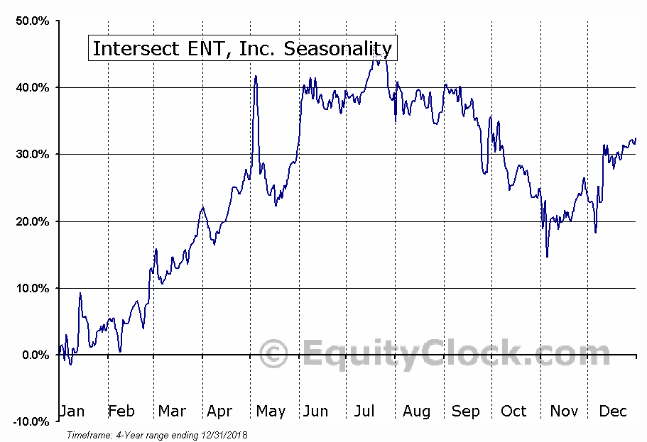 Intersect ENT, Inc. Seasonal Chart