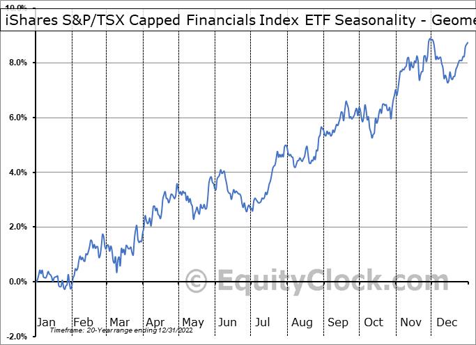 iShares S&P/TSX Capped Financials Index ETF (TSE:XFN.TO) Seasonality