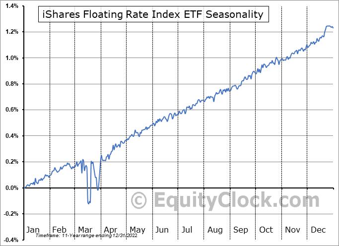 iShares Floating Rate Index ETF (TSE:XFR.TO) Seasonality