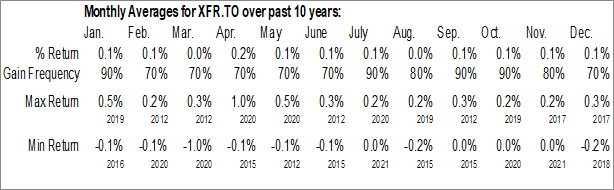 Monthly Seasonal iShares Floating Rate Index ETF (TSE:XFR.TO)
