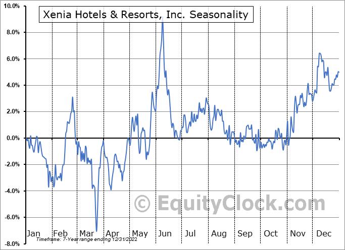 Xenia Hotels & Resorts, Inc. Seasonal Chart