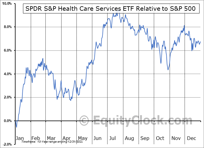 XHS Relative to the S&P 500