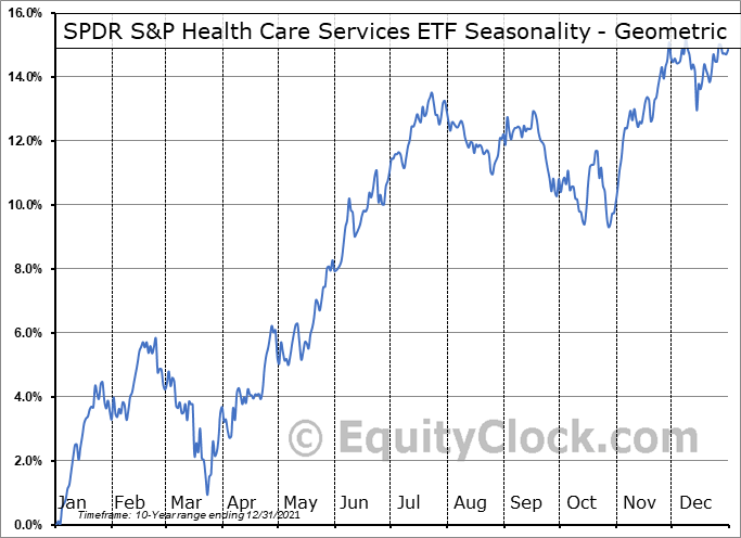 SPDR S&P Health Care Services ETF (NYSE:XHS) Seasonality