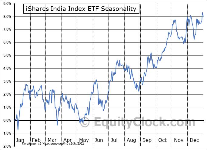 iShares India Index ETF (TSE:XID.TO) Seasonality