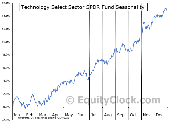 Technology Select Sector SPDR Fund (NYSE:XLK) Seasonality