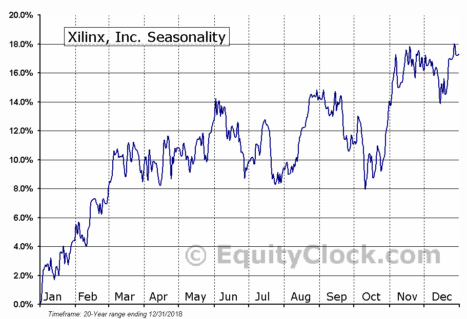 Xilinx, Inc. (XLNX) Seasonal Chart