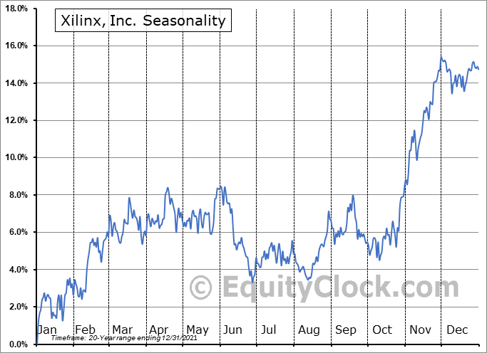 Xilinx, Inc. Seasonal Chart