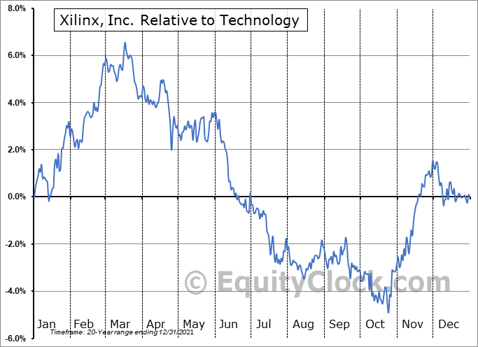 XLNX Relative to the Sector