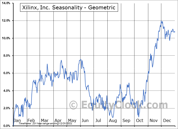 Xilinx, Inc. (NASD:XLNX) Seasonality