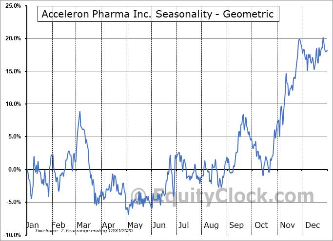 Acceleron Pharma Inc. (NASD:XLRN) Seasonality