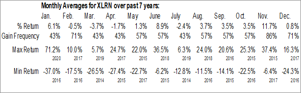 Monthly Seasonal Acceleron Pharma Inc. (NASD:XLRN)