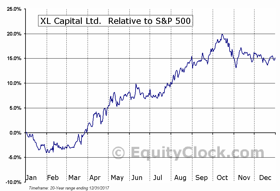 XL Relative to the S&P 500