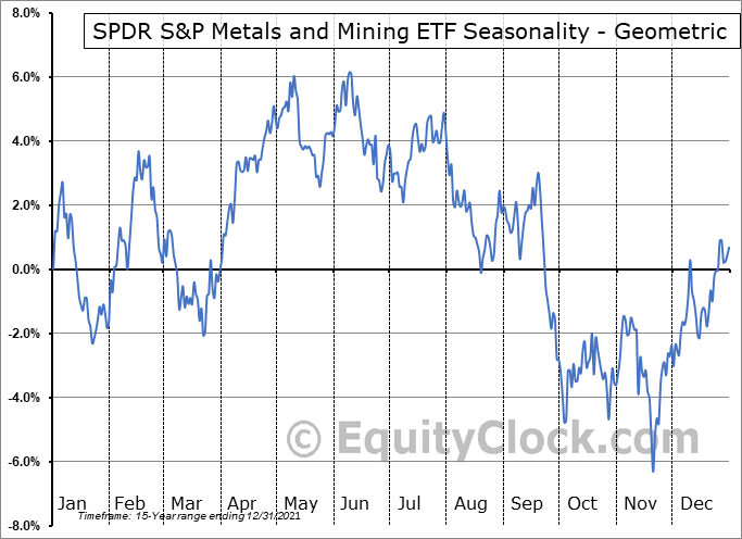 SPDR S&P Metals and Mining ETF (NYSE:XME) Seasonality