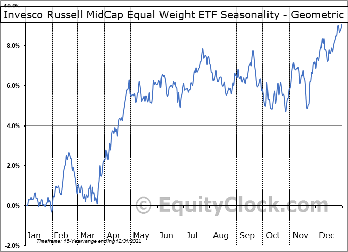Invesco Russell MidCap Equal Weight ETF (AMEX:XMHQ) Seasonality