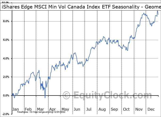 iShares Edge MSCI Min Vol Canada Index ETF (TSE:XMV.TO) Seasonality