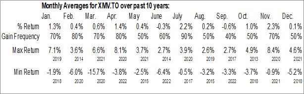 Monthly Seasonal iShares Edge MSCI Min Vol Canada Index ETF (TSE:XMV.TO)