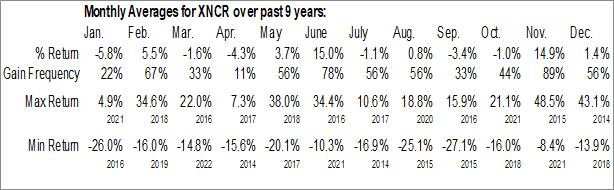 Monthly Seasonal Xencor, Inc. (NASD:XNCR)