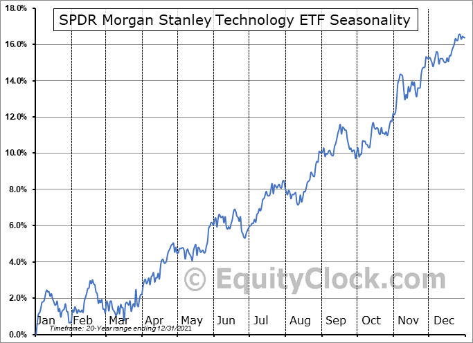 SPDR Morgan Stanley Technology ETF (AMEX:XNTK) Seasonality