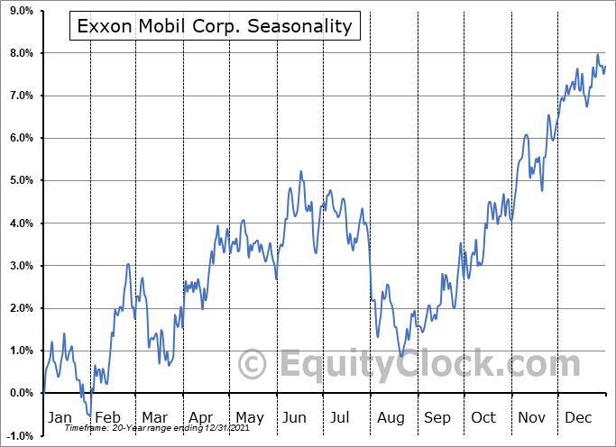 Exxon Mobil Corporation Seasonal Chart