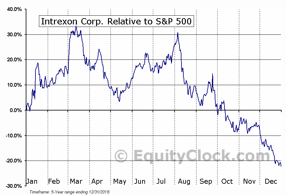 XON Relative to the S&P 500