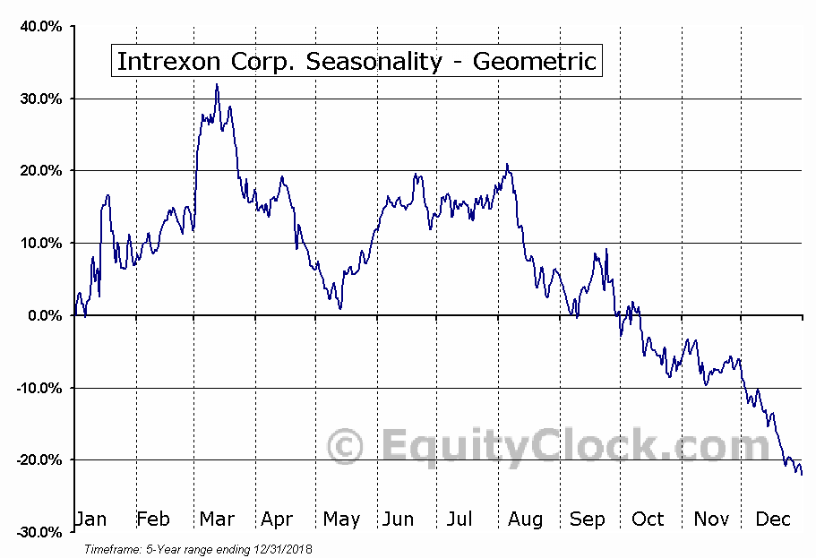 Intrexon Corp. (NASD:XON) Seasonality