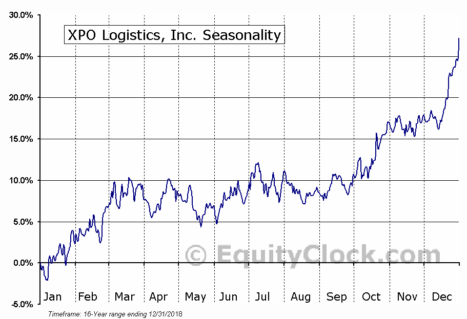 XPO Logistics, Inc. (XPO) Seasonal Chart