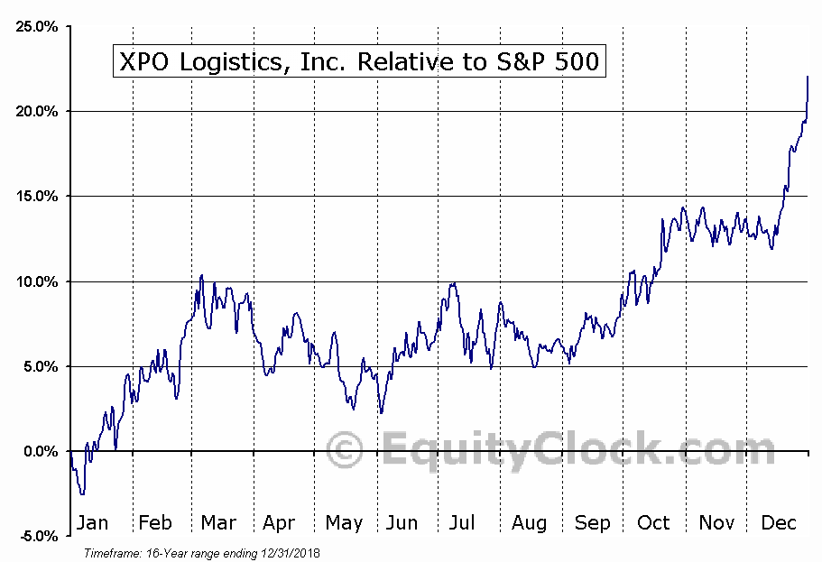XPO Relative to the S&P 500