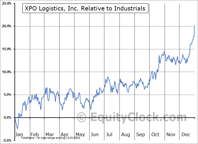XPO Relative to the Sector