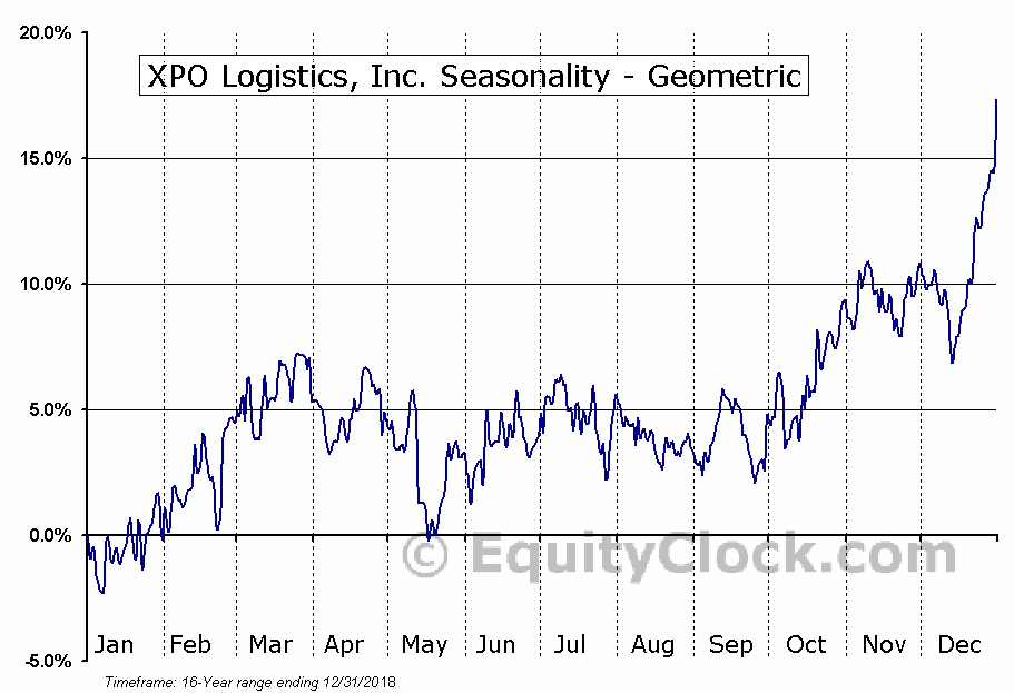 XPO Logistics, Inc. (NYSE:XPO) Seasonality