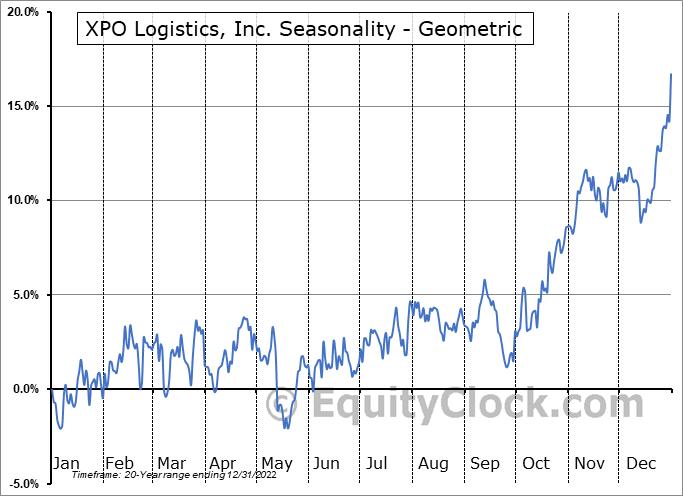 XPO Logistics, Inc. (NYSE:XPO) Seasonality