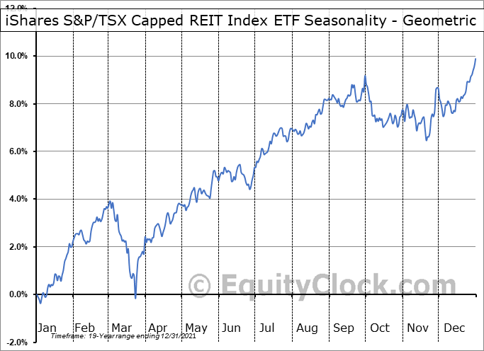 iShares S&P/TSX Capped REIT Index ETF (TSE:XRE.TO) Seasonality