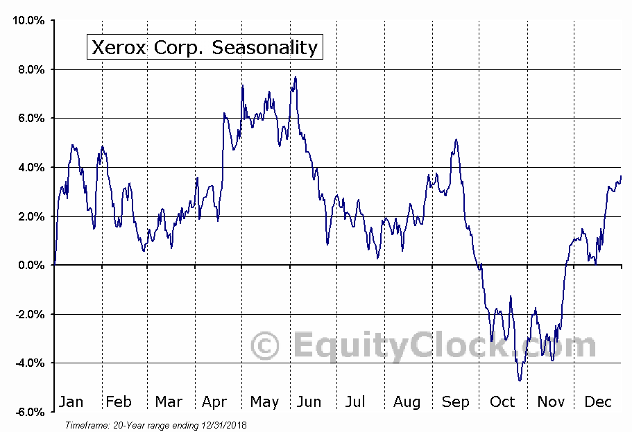 Xerox Corporation  (NYSE:XRX) Seasonality