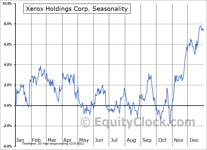 Xerox Holdings Corporation Seasonal Chart