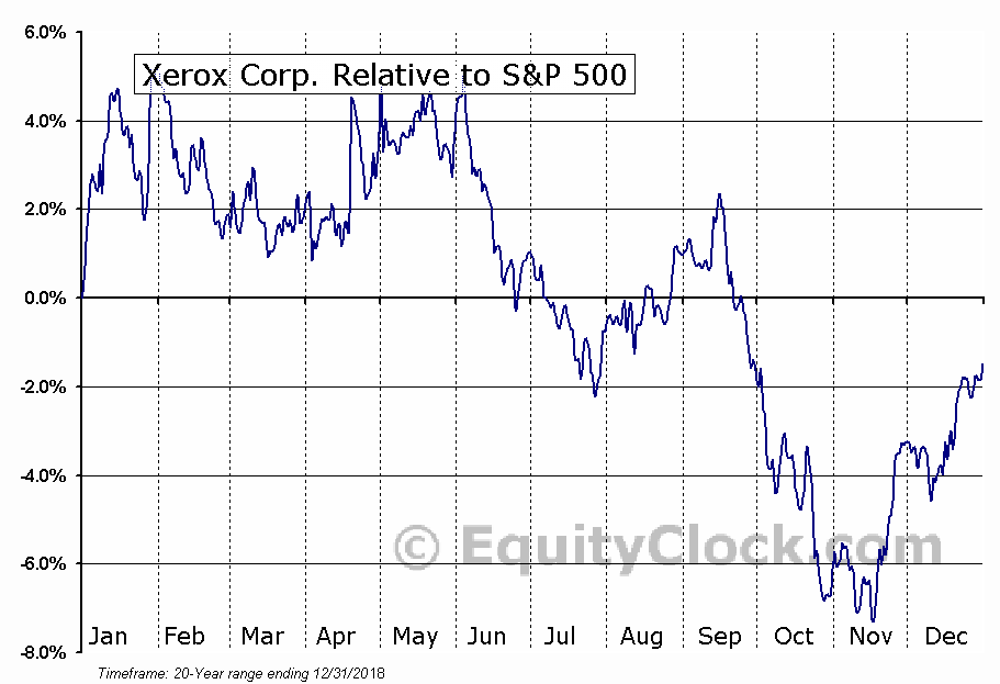XRX Relative to the S&P 500