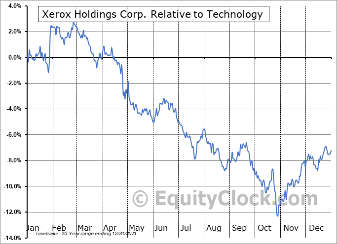 XRX Relative to the Sector