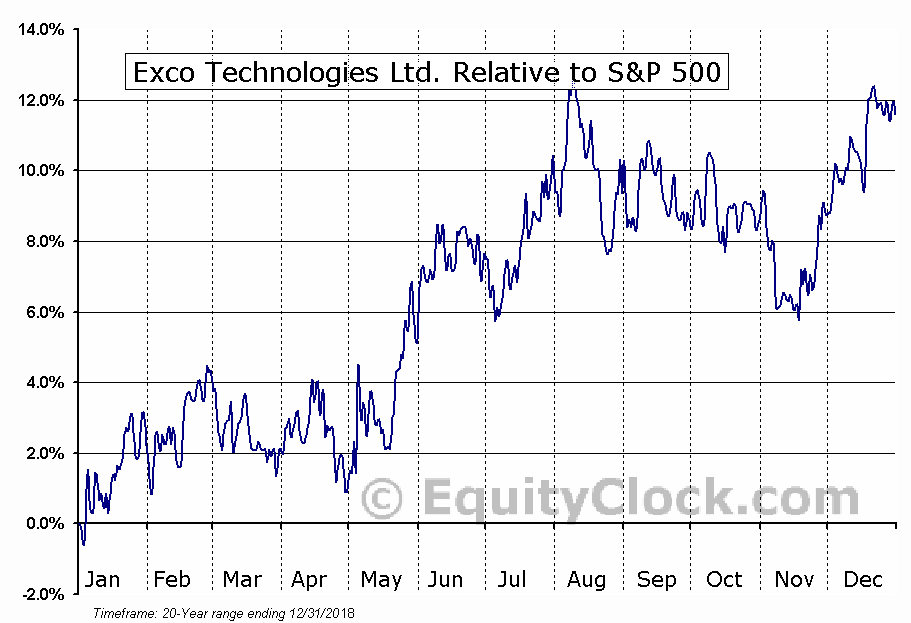 XTC.TO Relative to the S&P 500