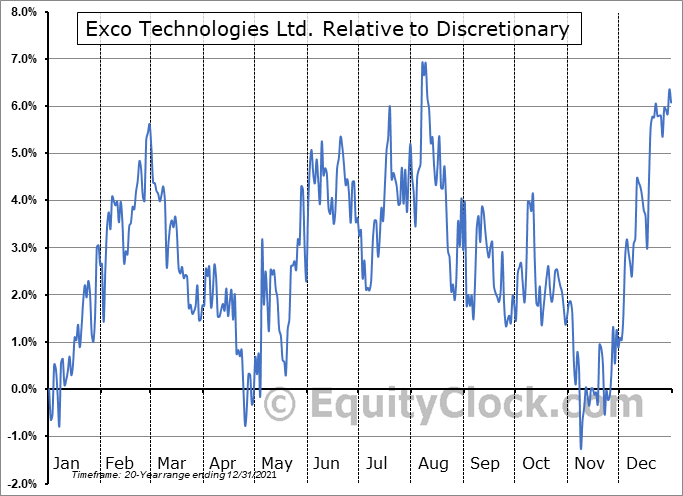 XTC.TO Relative to the Sector