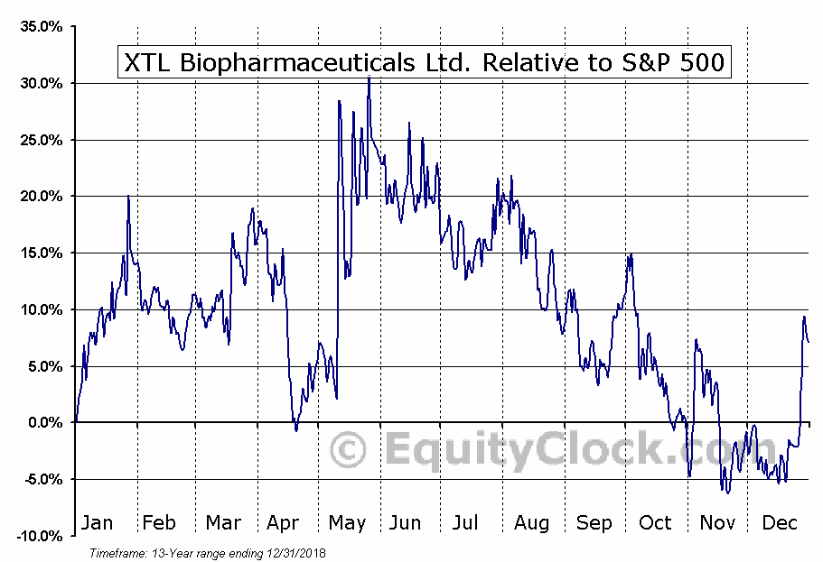 XTLB Relative to the S&P 500