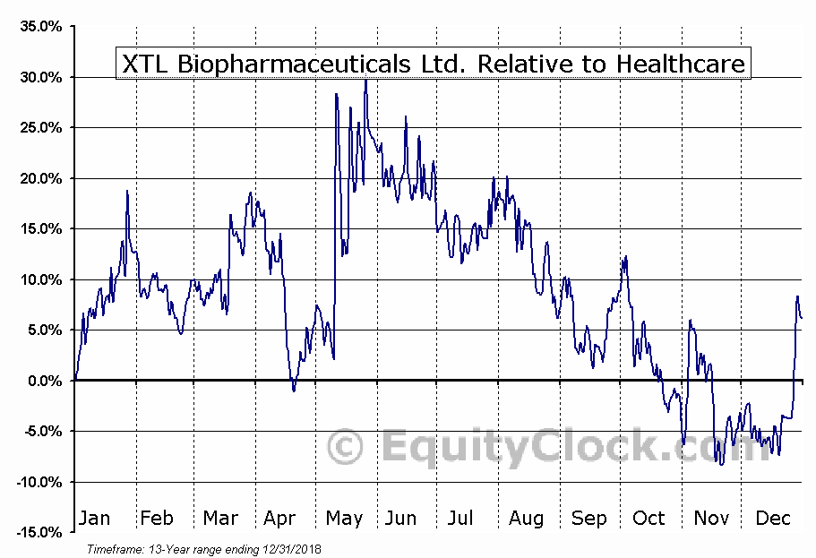 XTLB Relative to the Sector