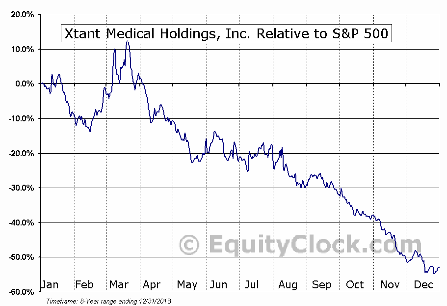 XTNT Relative to the S&P 500