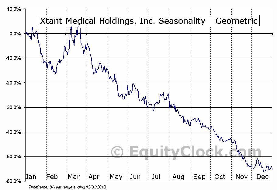 Xtant Medical Holdings, Inc. (AMEX:XTNT) Seasonality