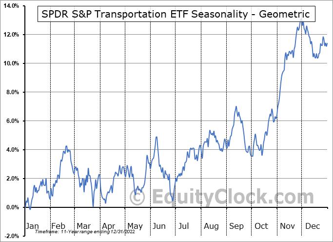 SPDR S&P Transportation ETF (NYSE:XTN) Seasonality