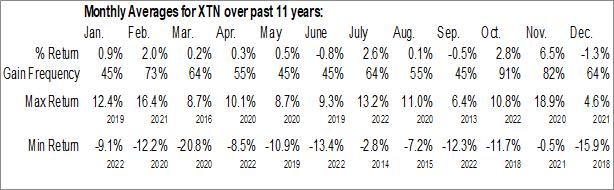 Monthly Seasonal SPDR S&P Transportation ETF (NYSE:XTN)