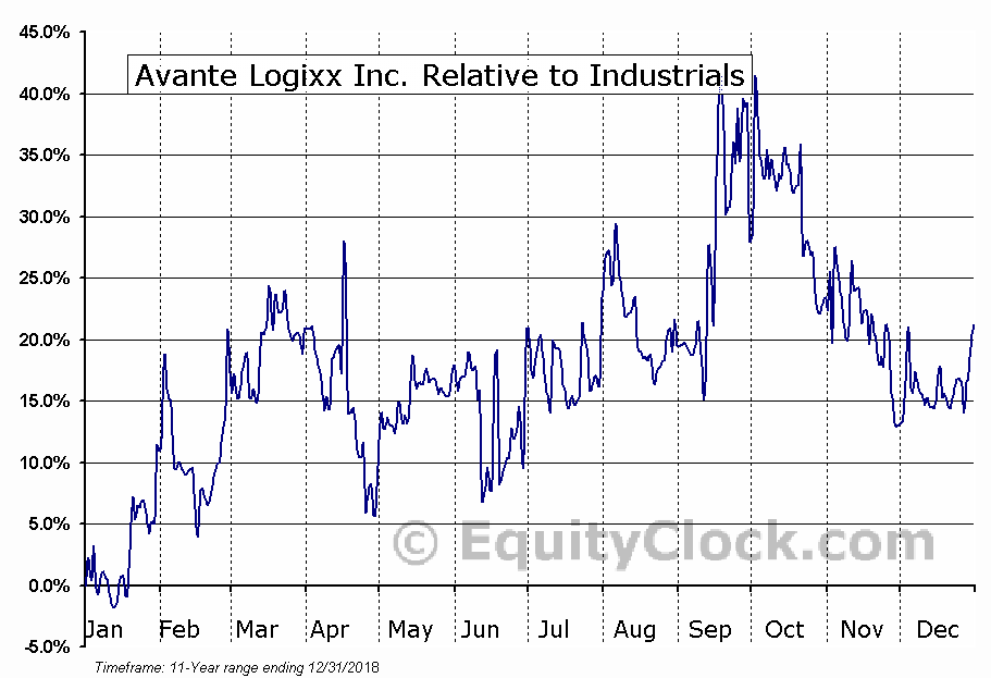 XX.V Relative to the Sector