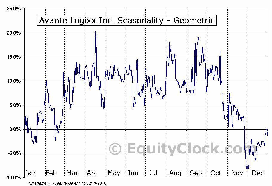 Avante Logixx Inc. (TSXV:XX.V) Seasonality
