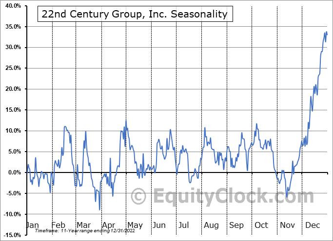 22nd Century Group, Inc. (AMEX:XXII) Seasonality