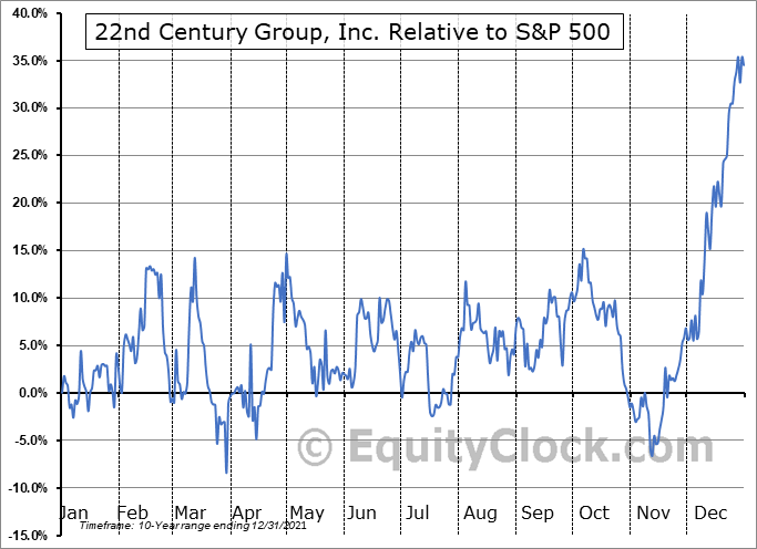 XXII Relative to the S&P 500