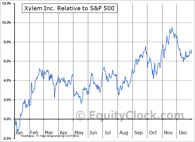 XYL Relative to the S&P 500